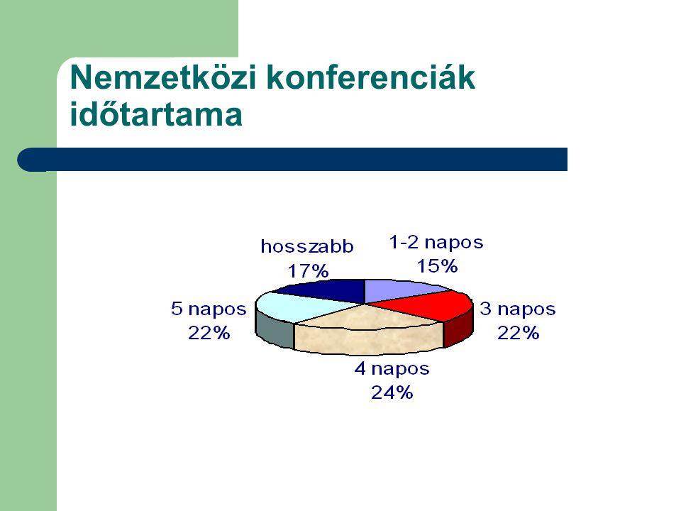Nemzetközi konferenciák időtartama