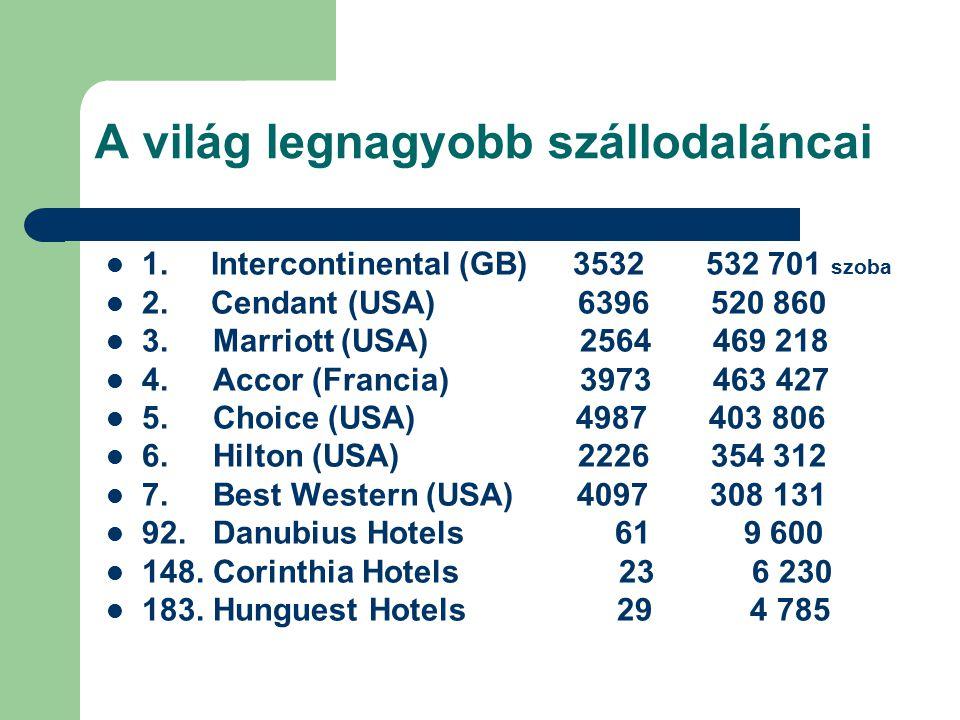 A világ legnagyobb szállodaláncai
