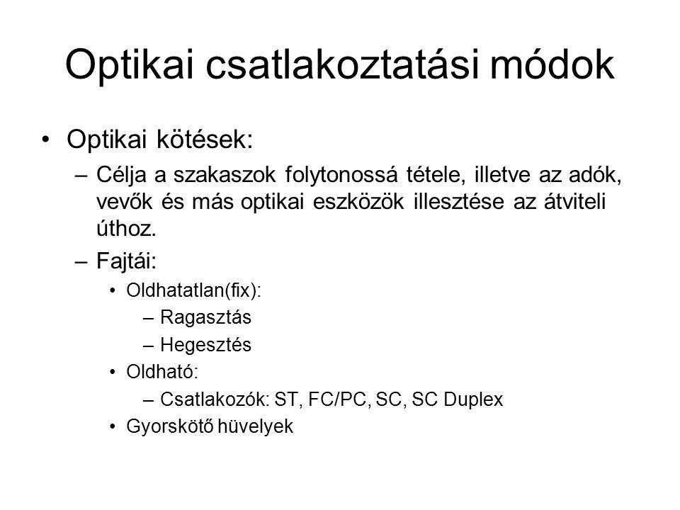 Optikai csatlakoztatási módok