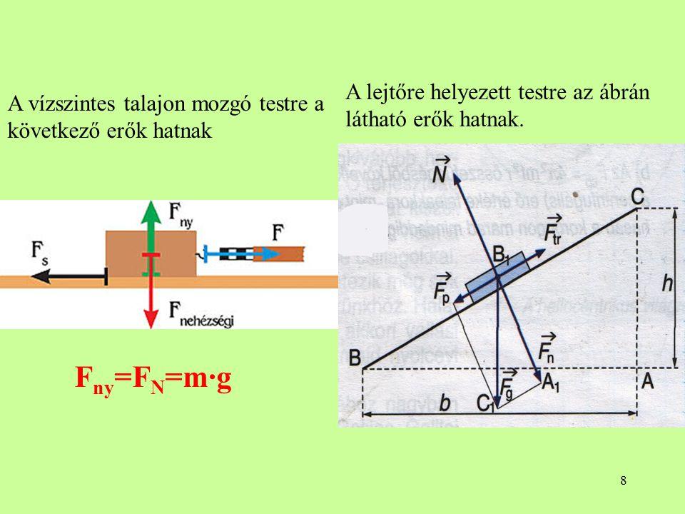 Fny=FN=m∙g A lejtőre helyezett testre az ábrán látható erők hatnak.