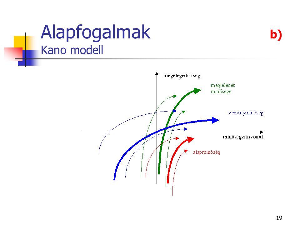 Alapfogalmak b) Kano modell