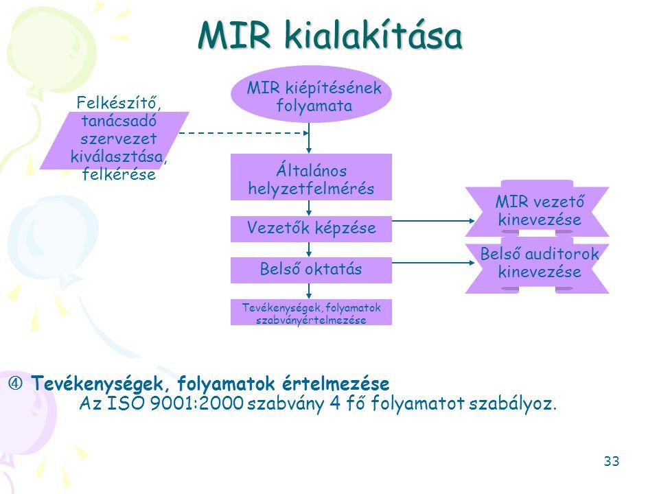 MIR kialakítása  Tevékenységek, folyamatok értelmezése