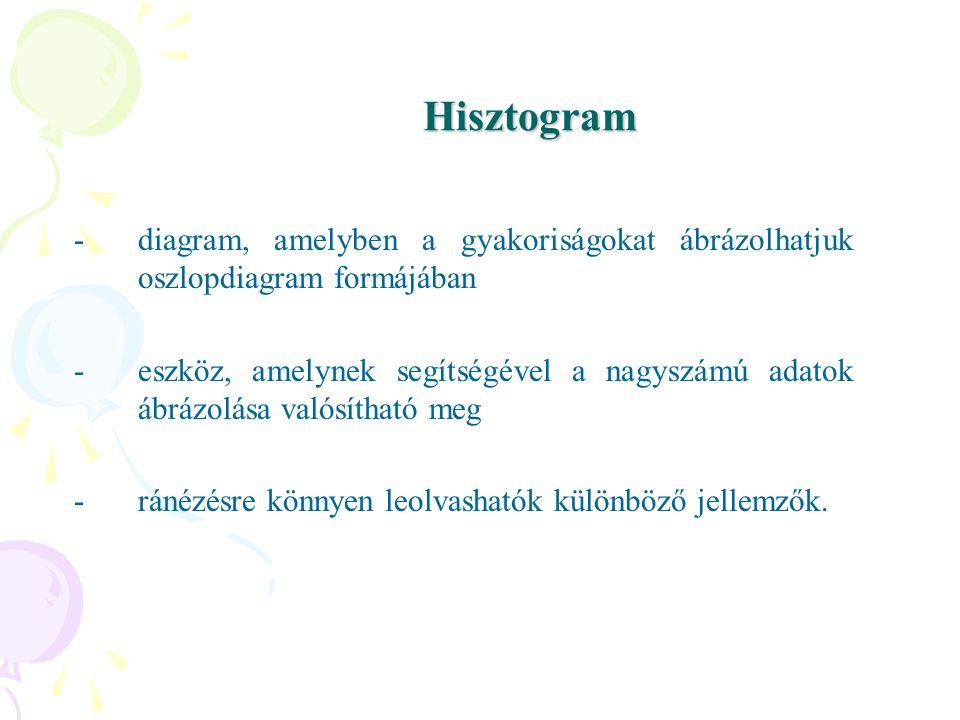 Hisztogram diagram, amelyben a gyakoriságokat ábrázolhatjuk oszlopdiagram formájában.