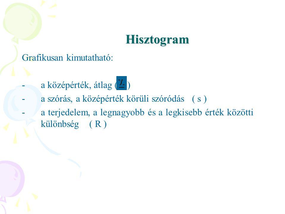 Hisztogram Grafikusan kimutatható: a középérték, átlag ( )
