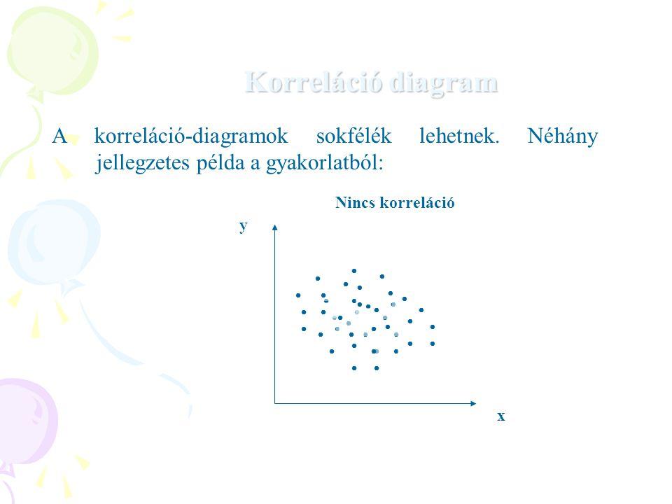 Korreláció diagram A korreláció-diagramok sokfélék lehetnek. Néhány jellegzetes példa a gyakorlatból:
