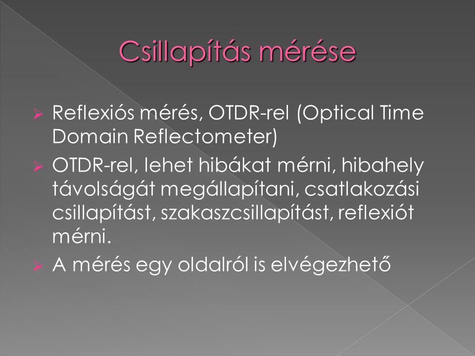 Csillapítás mérése Reflexiós mérés, OTDR-rel (Optical Time Domain Reflectometer)