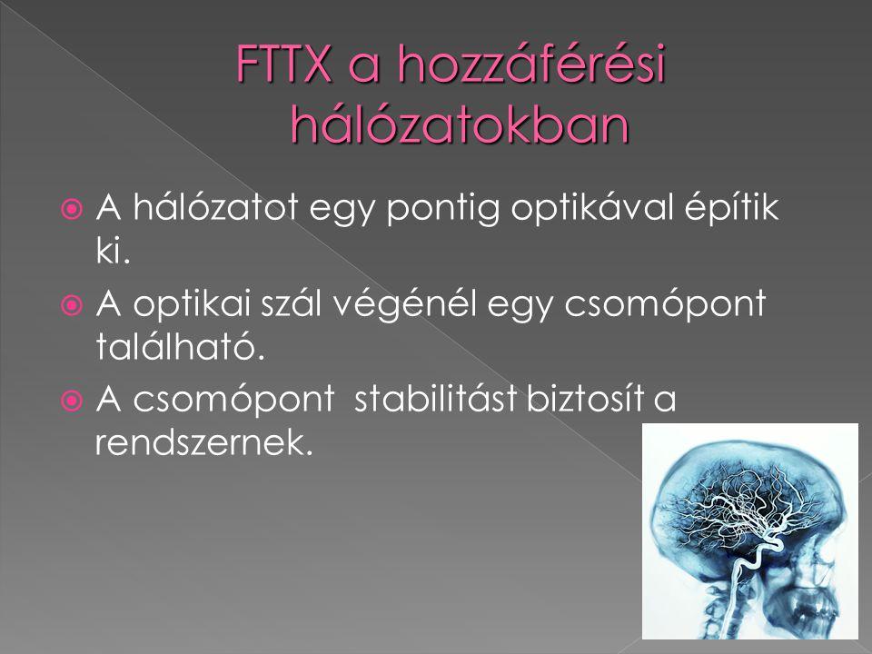 FTTX a hozzáférési hálózatokban
