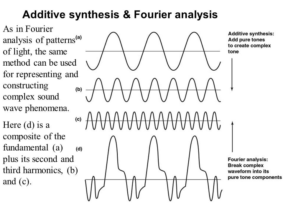 Additive synthesis & Fourier analysis