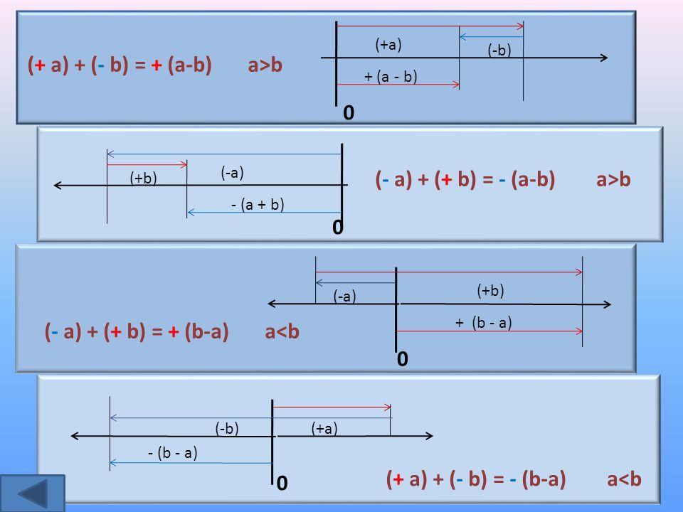 (+ a) + (- b) = + (a-b) a>b