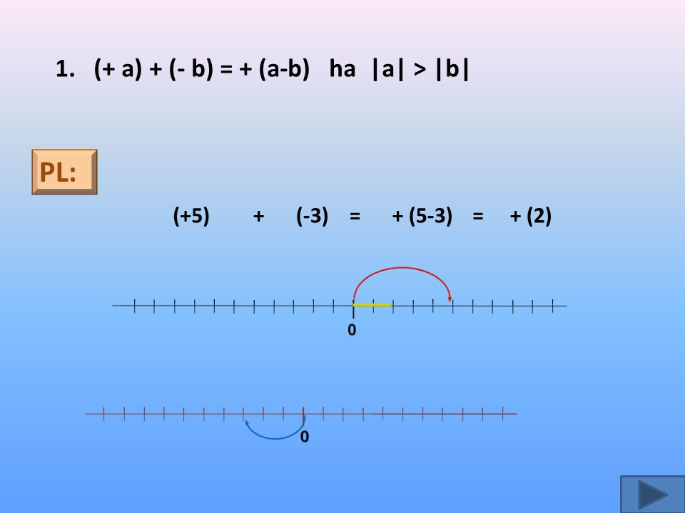 PL: 1. (+ a) + (- b) = + (a-b) ha |a| > |b| (+5) + (-3) = + (5-3) =