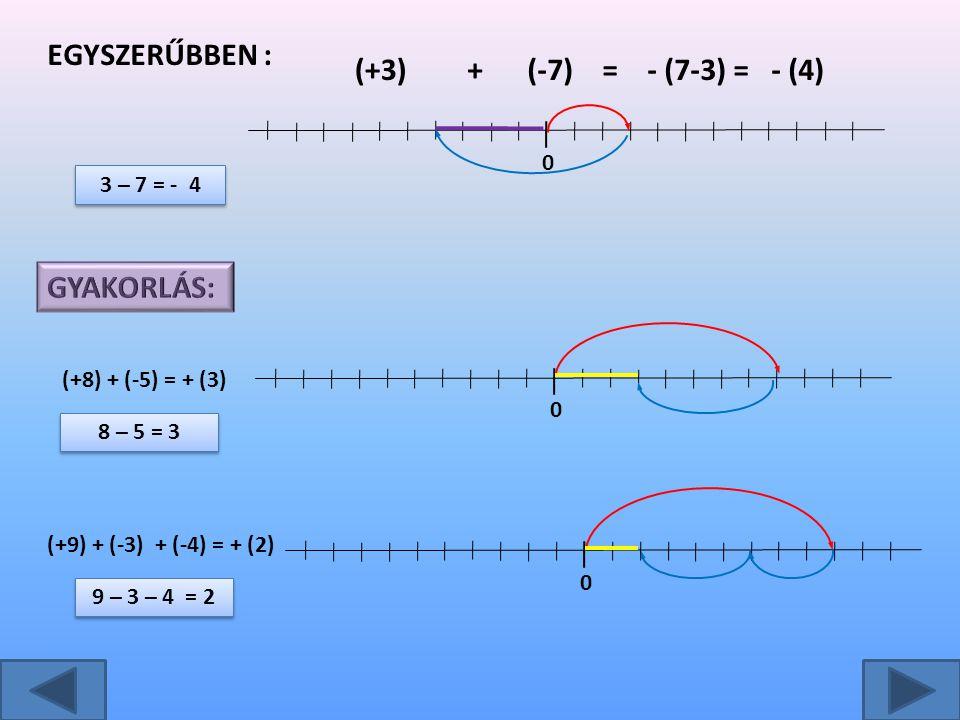 Egyszerűbben : (+3) + (-7) = - (7-3) = - (4) GYAKORLÁS: 3 – 7 = - 4
