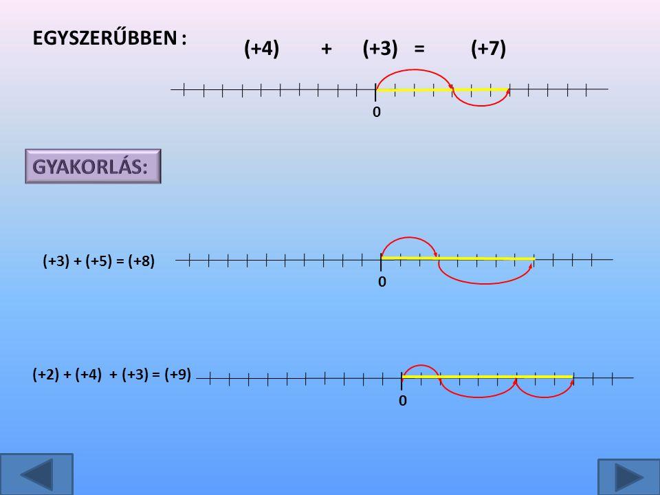 Egyszerűbben : (+4) + (+3) = (+7) GYAKORLÁS: (+3) + (+5) = (+8)