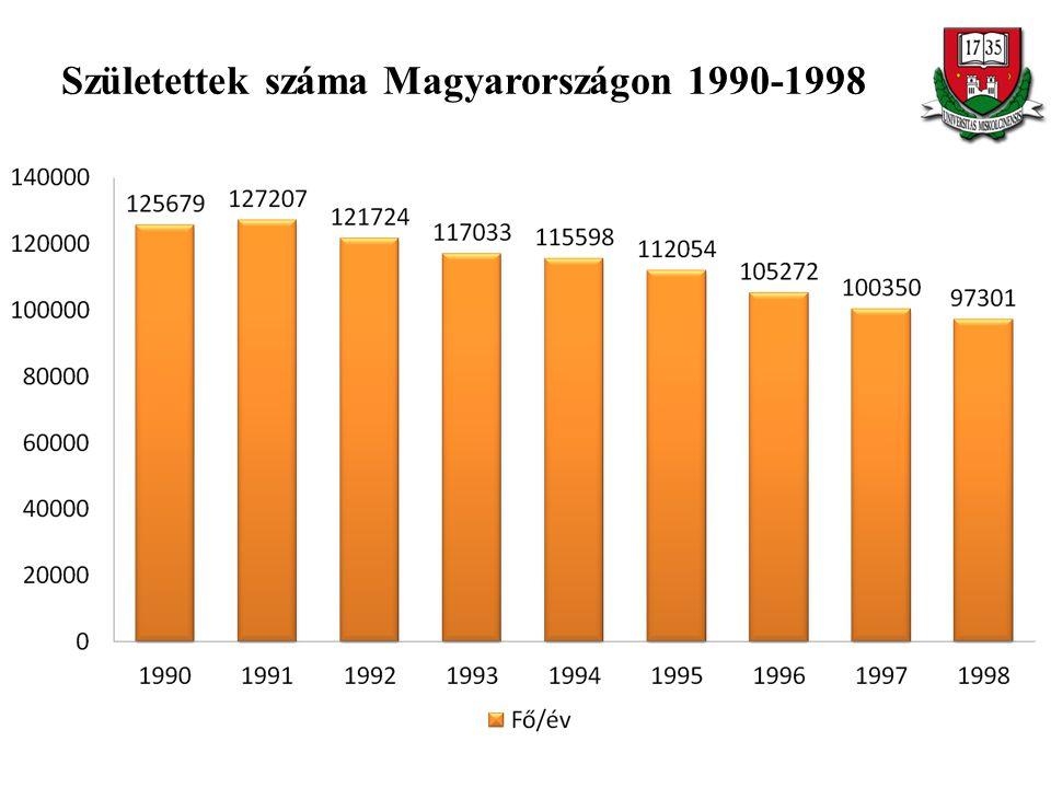 Születettek száma Magyarországon 1990-1998