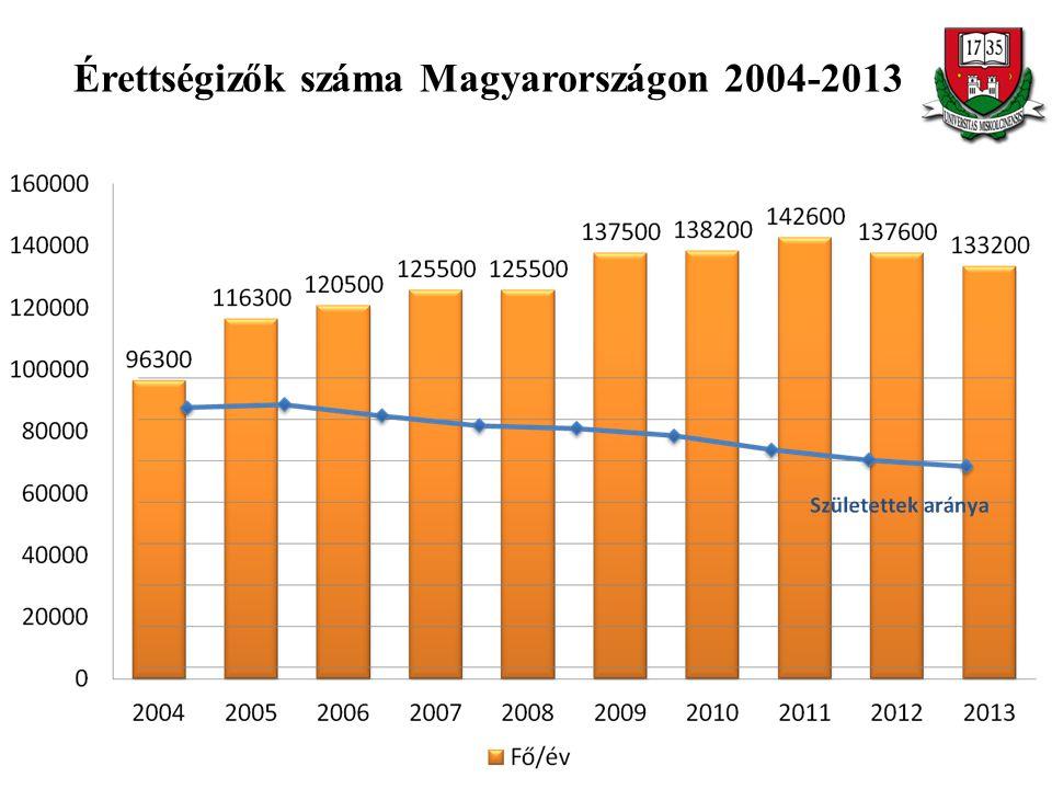 Érettségizők száma Magyarországon 2004-2013