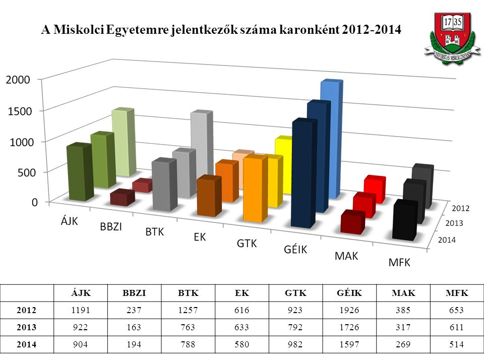 A Miskolci Egyetemre jelentkezők száma karonként 2012-2014