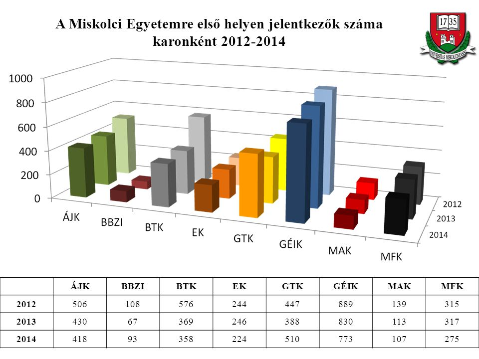 A Miskolci Egyetemre első helyen jelentkezők száma karonként 2012-2014