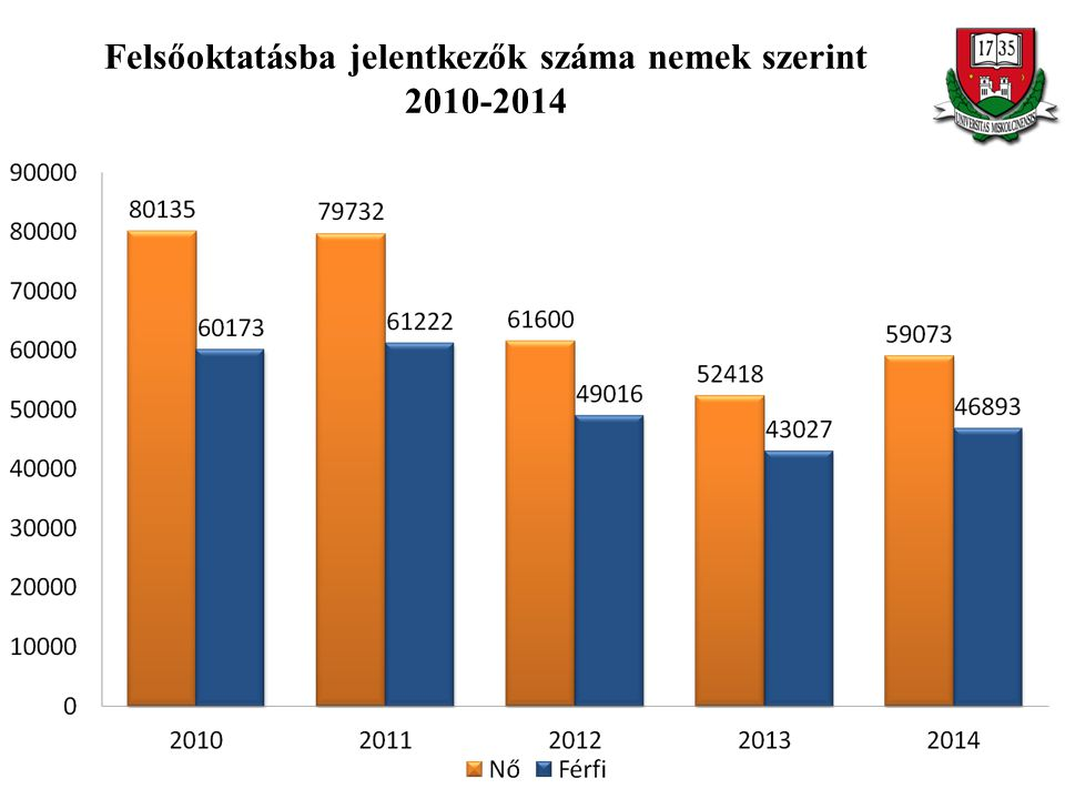 Felsőoktatásba jelentkezők száma nemek szerint 2010-2014