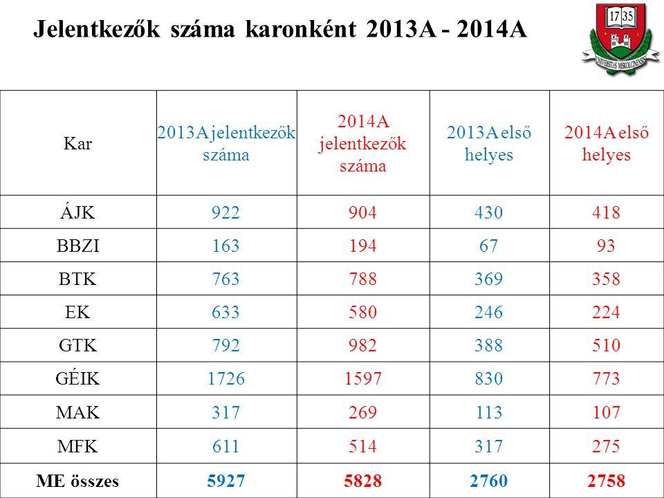 Jelentkezők száma karonként 2013A - 2014A