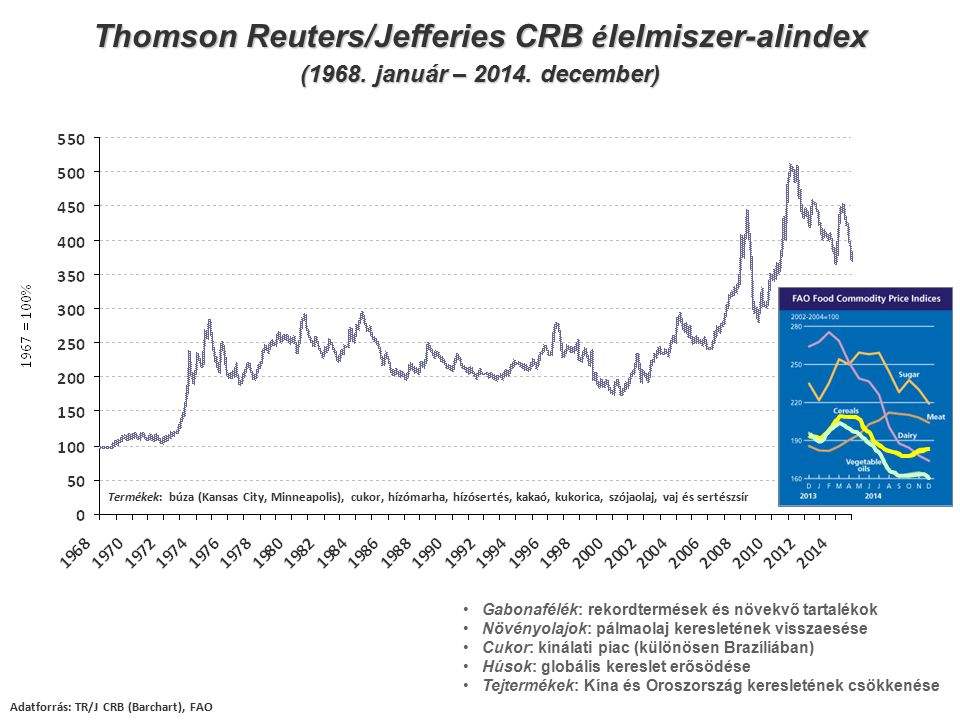 Thomson Reuters/Jefferies CRB élelmiszer-alindex
