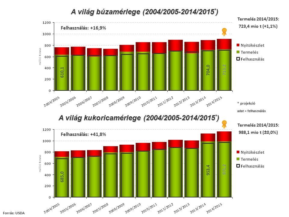 A világ búzamérlege (2004/2005-2014/2015*)