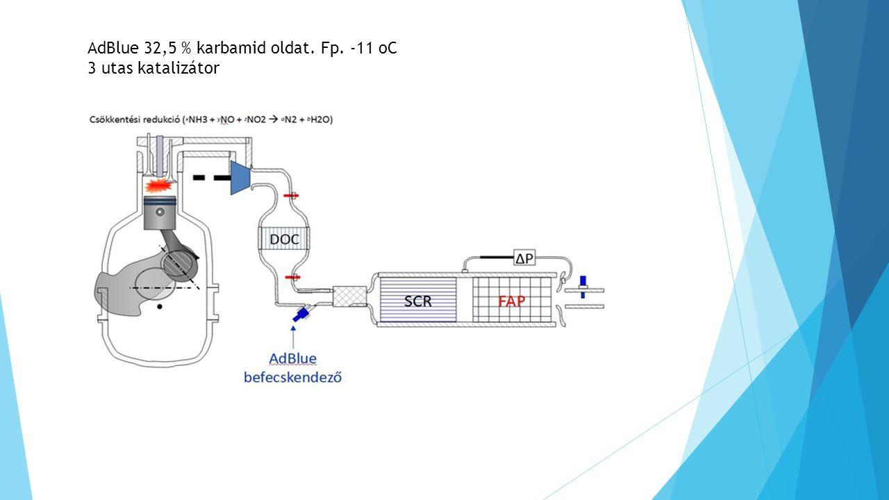 AdBlue 32,5 % karbamid oldat. Fp. -11 oC