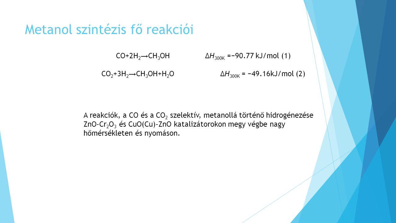 Metanol szintézis fő reakciói