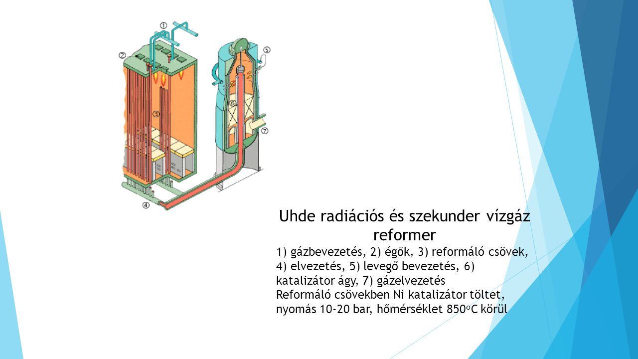 Uhde radiációs és szekunder vízgáz reformer