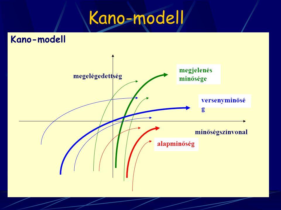 Kano-modell Kano-modell megjelenés minősége megelégedettség