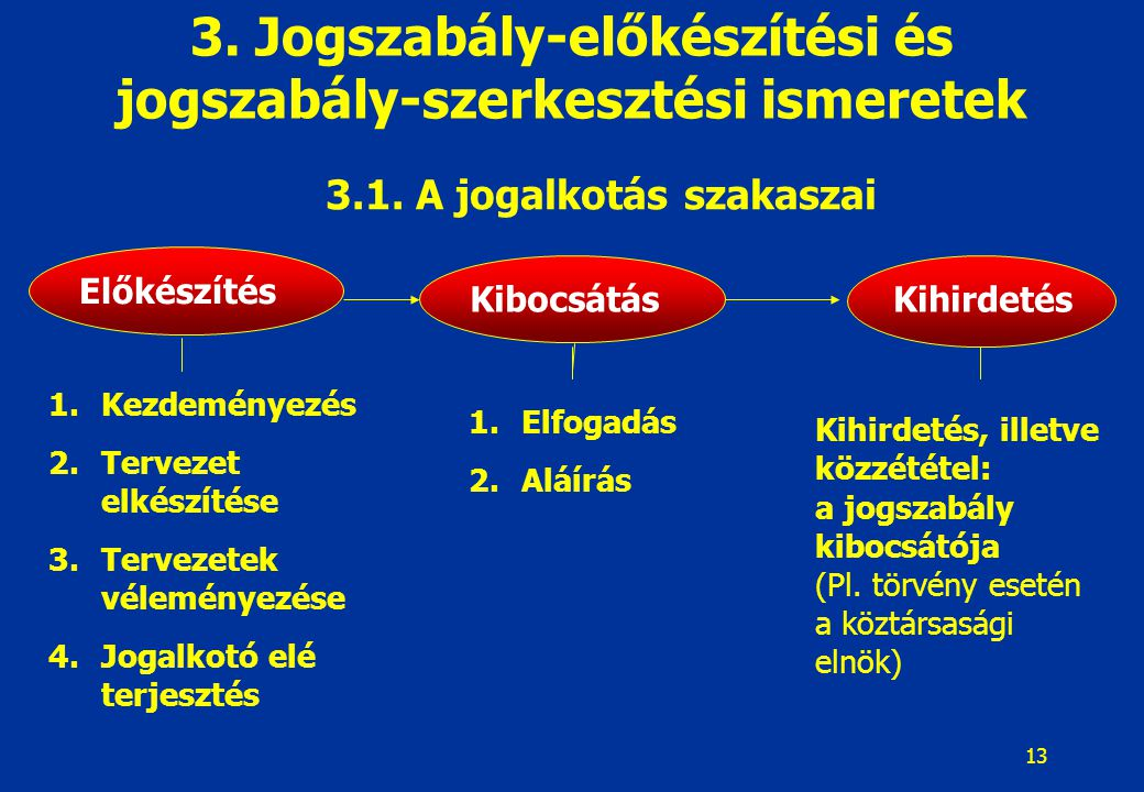 3. Jogszabály-előkészítési és jogszabály-szerkesztési ismeretek
