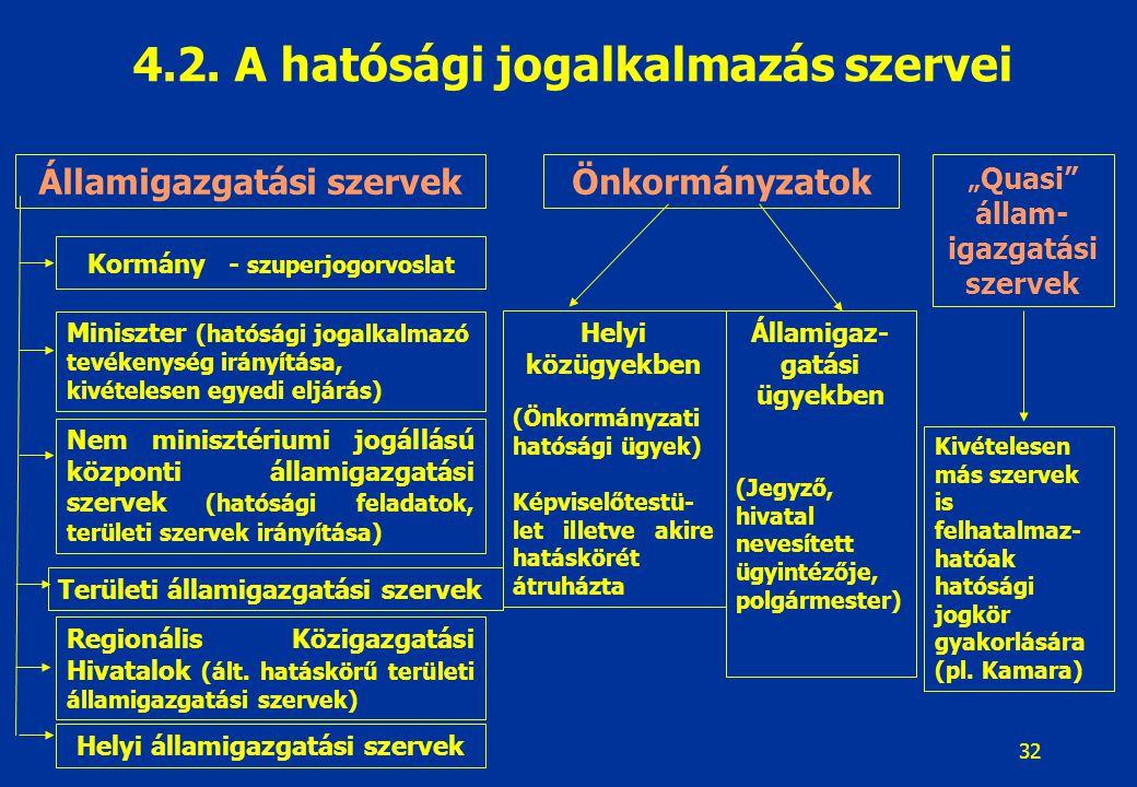 Jogalkotás - jogalkalmazás 4.2. A hatósági jogalkalmazás szervei