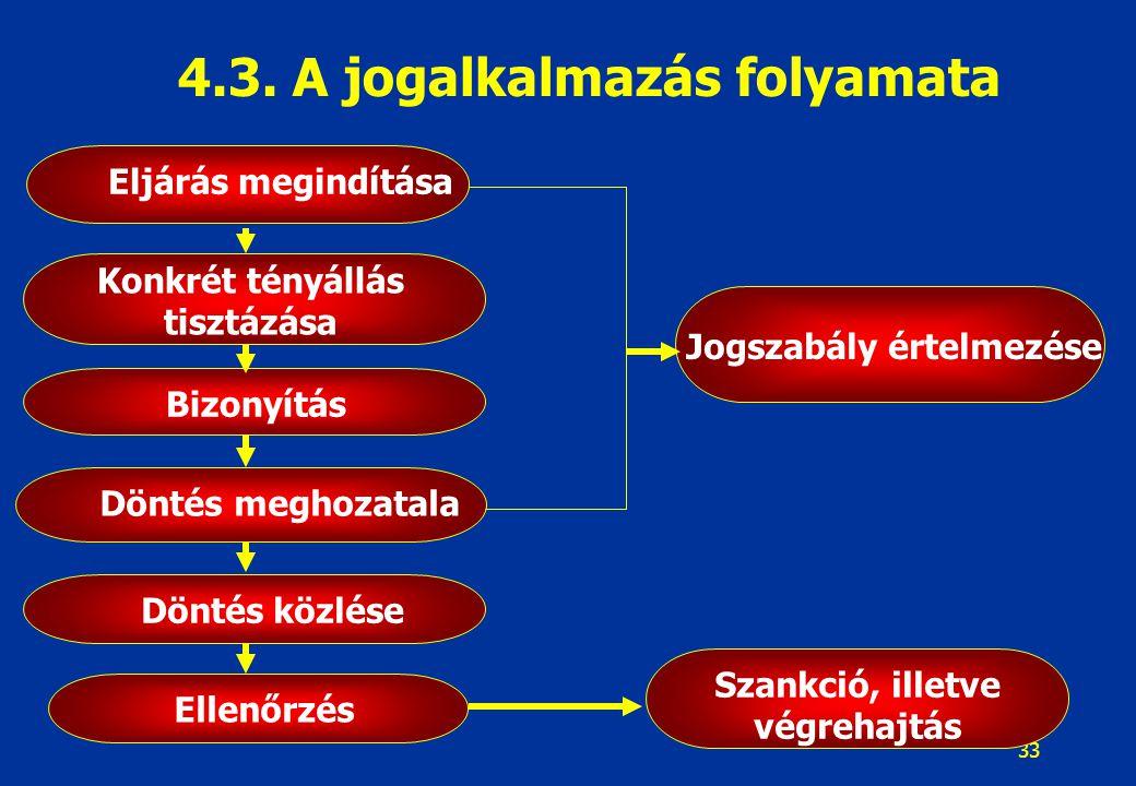 Jogalkotás - jogalkalmazás 4.3. A jogalkalmazás folyamata