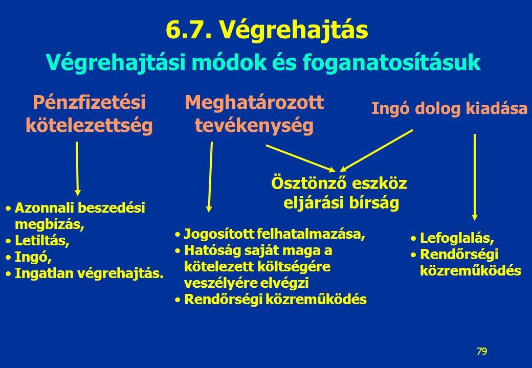 6.7. Végrehajtás Végrehajtási módok és foganatosításuk