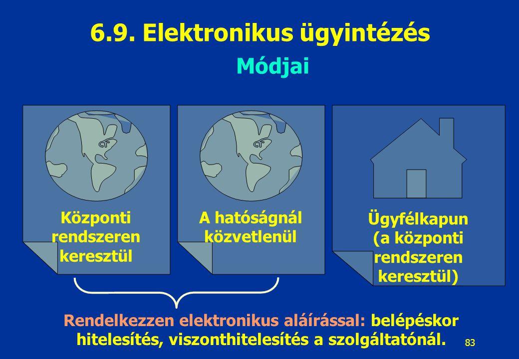 6.9. Elektronikus ügyintézés