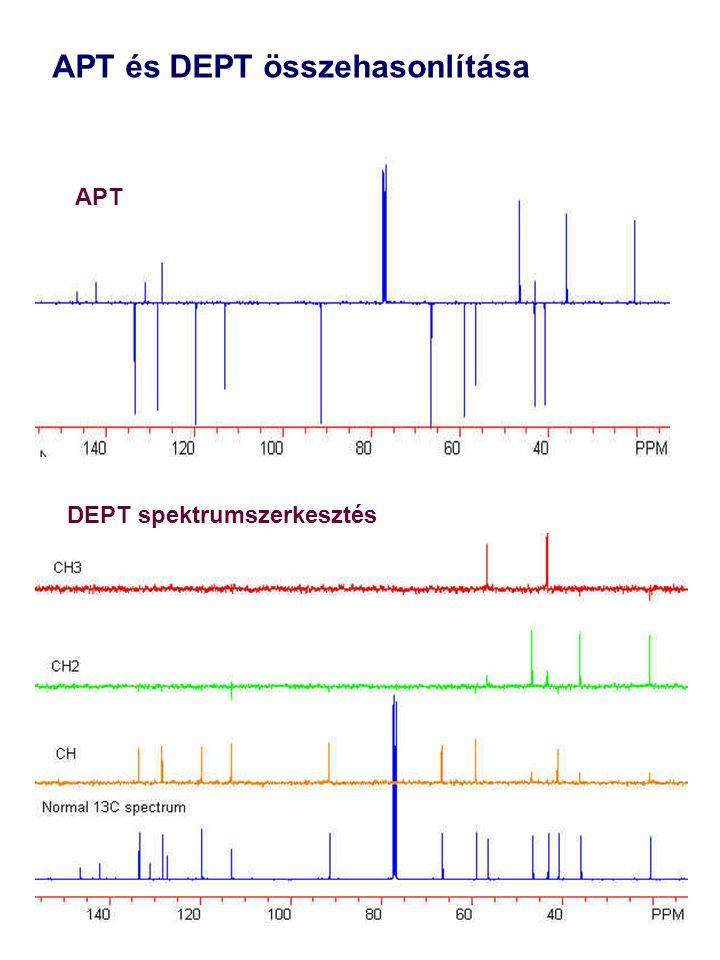 APT és DEPT összehasonlítása