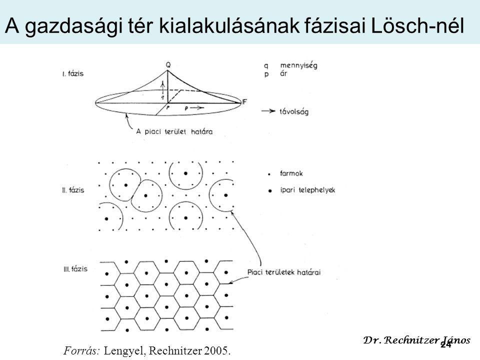 A gazdasági tér kialakulásának fázisai Lösch-nél