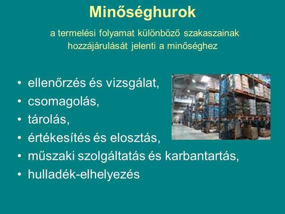 Minőséghurok a termelési folyamat különböző szakaszainak hozzájárulását jelenti a minőséghez