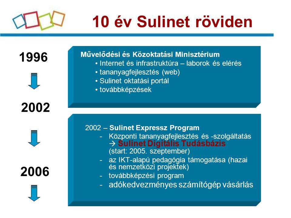 10 év Sulinet röviden 1996. Művelődési és Közoktatási Minisztérium. Internet és infrastruktúra – laborok és elérés.