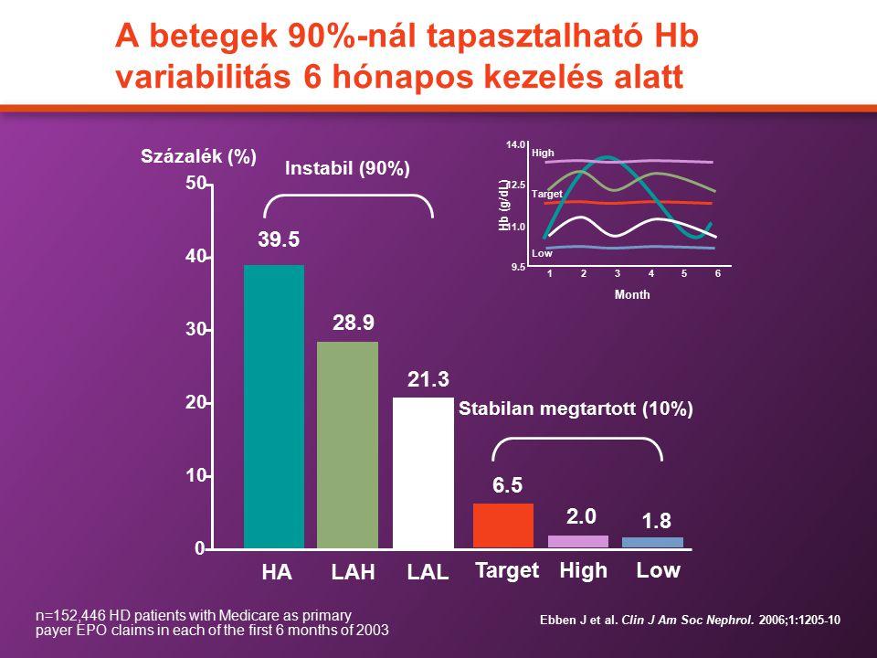 Stabilan megtartott (10%)