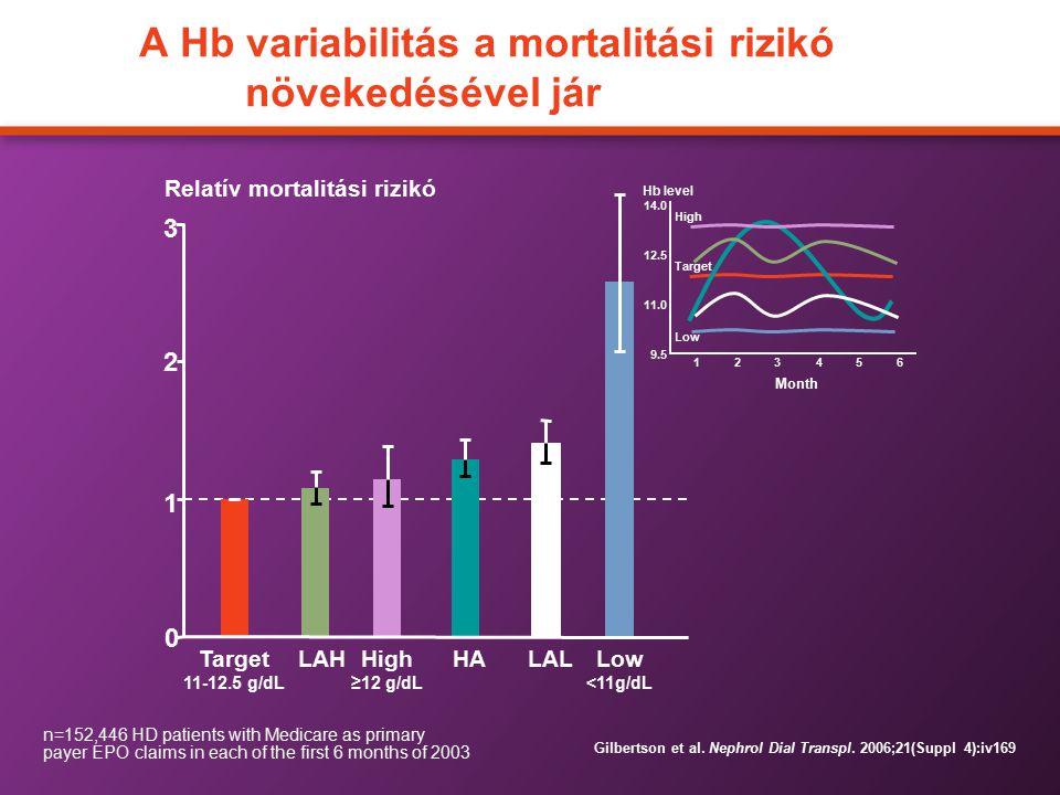 A Hb variabilitás a mortalitási rizikó növekedésével jár