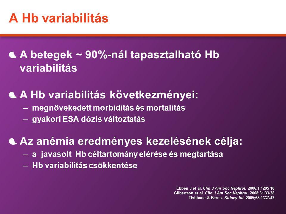 A Hb variabilitás A betegek ~ 90%-nál tapasztalható Hb variabilitás