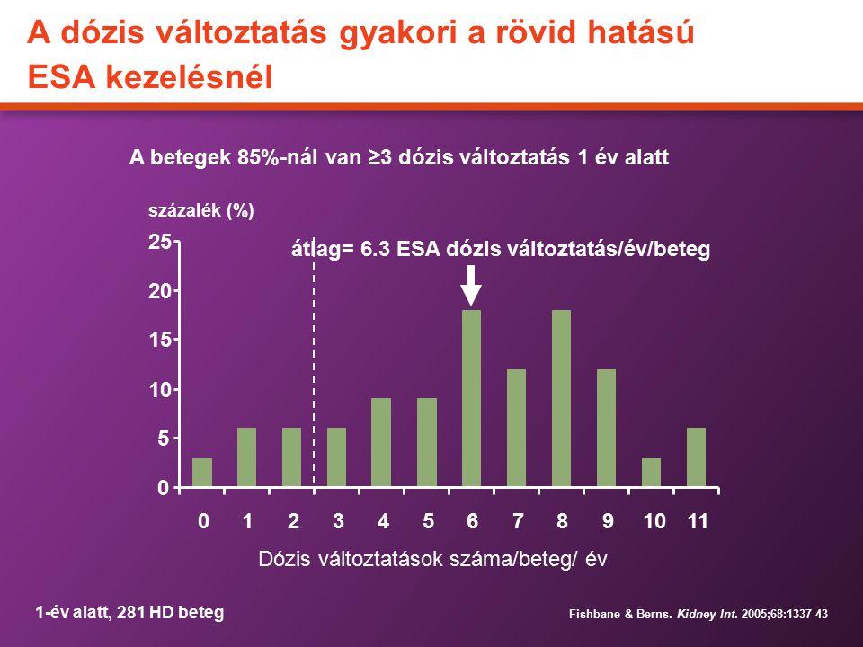 A dózis változtatás gyakori a rövid hatású ESA kezelésnél