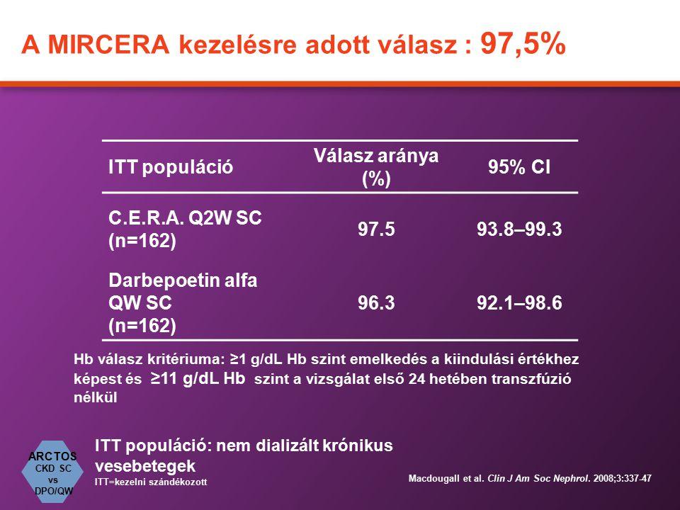 A MIRCERA kezelésre adott válasz : 97,5%