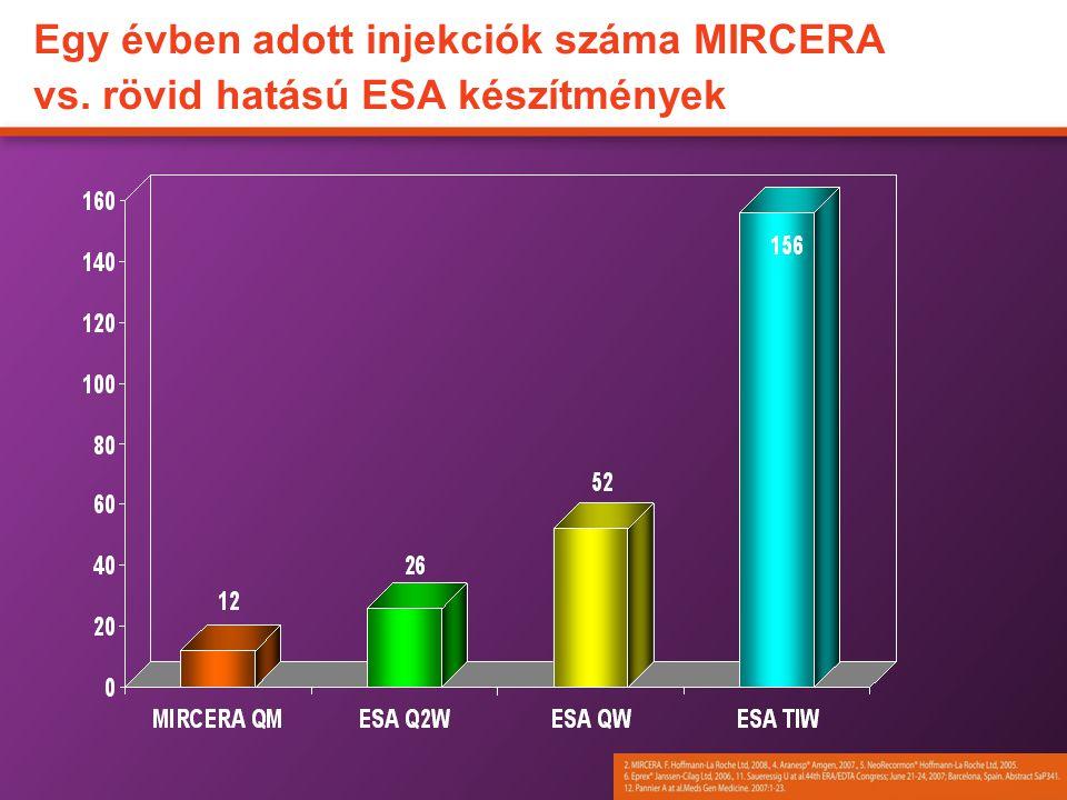 Egy évben adott injekciók száma MIRCERA vs