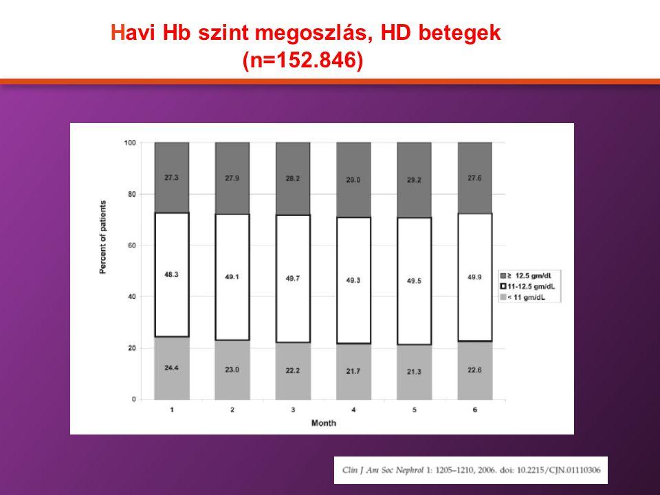 Havi Hb szint megoszlás, HD betegek (n=152.846)