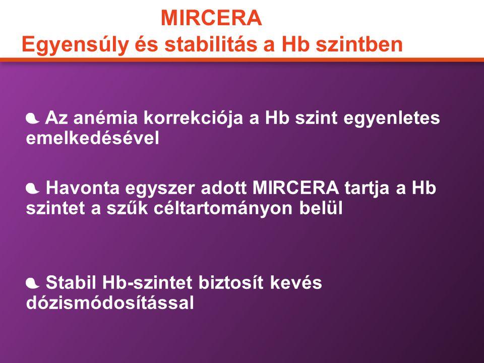 MIRCERA Egyensúly és stabilitás a Hb szintben