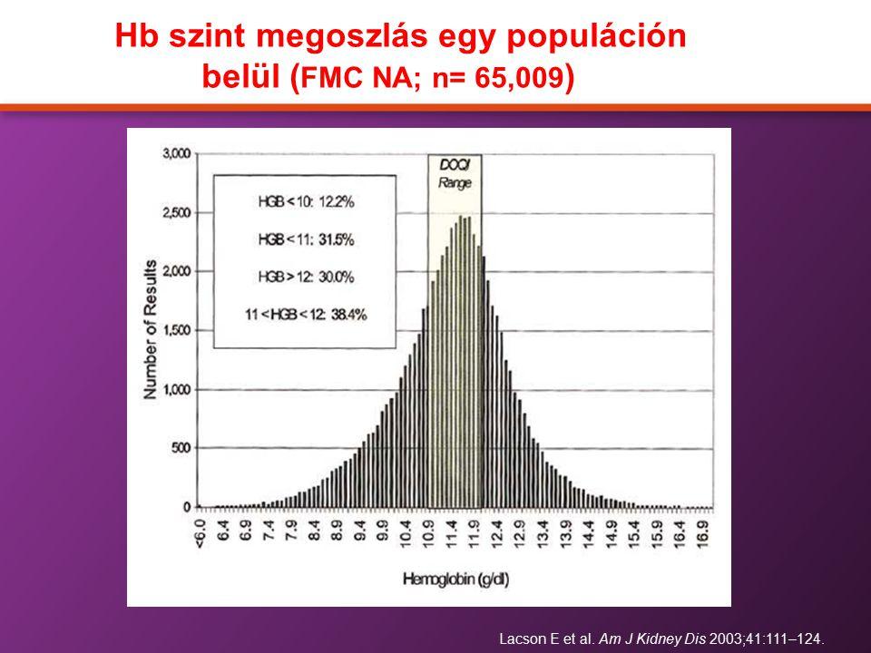 Hb szint megoszlás egy populáción belül (FMC NA; n= 65,009)