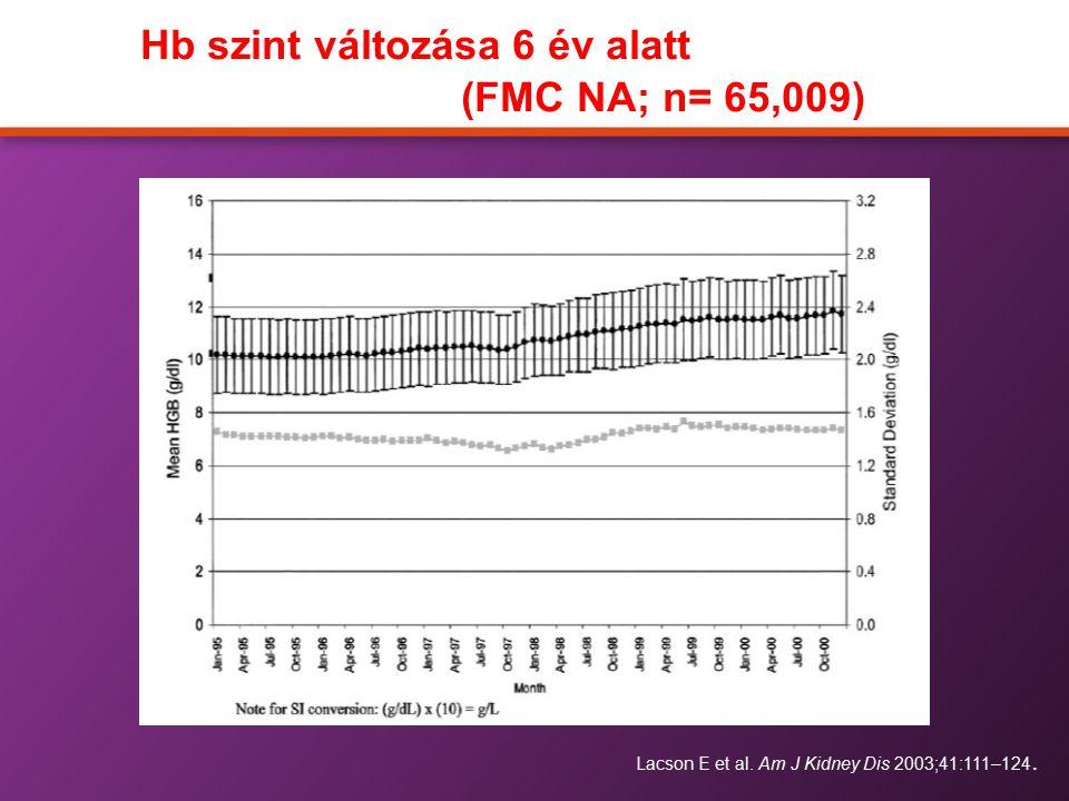 Hb szint változása 6 év alatt (FMC NA; n= 65,009)