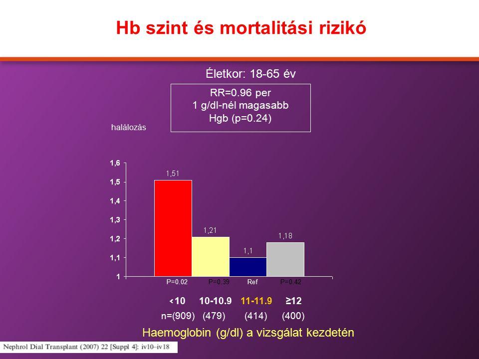 Hb szint és mortalitási rizikó