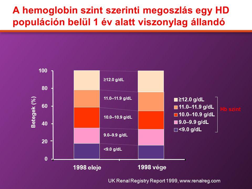 A hemoglobin szint szerinti megoszlás egy HD populáción belül 1 év alatt viszonylag állandó