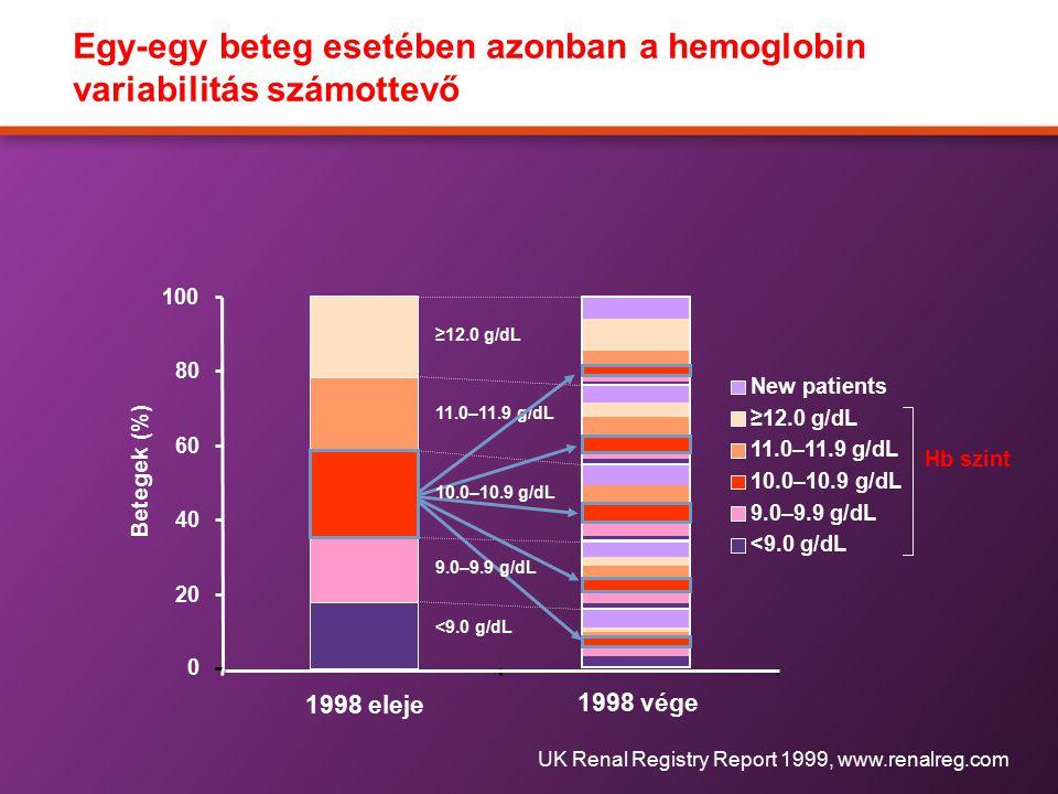 Egy-egy beteg esetében azonban a hemoglobin variabilitás számottevő